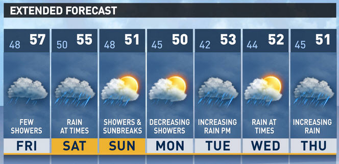 Weather forecast starting today on KING5.com